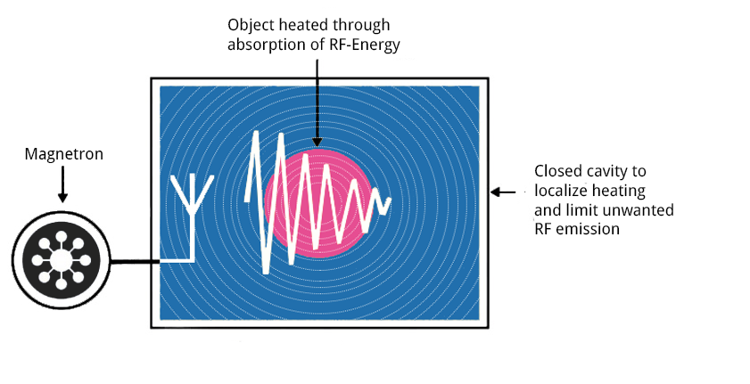 How does RF Magnetron energy work